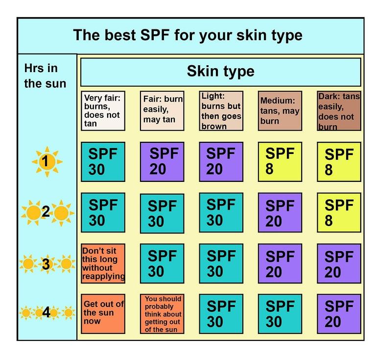 What is SPF Sunscreen?